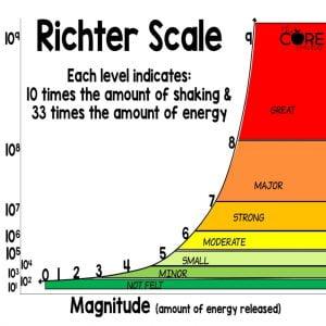 mengukur kekuatan gempa bumi